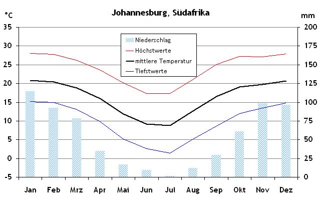Wetter Johannesburg